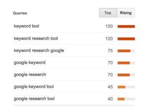 Google Trends Top