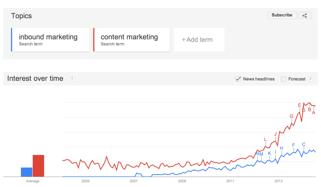 inbound marketing as terminology is losing out to content marketing