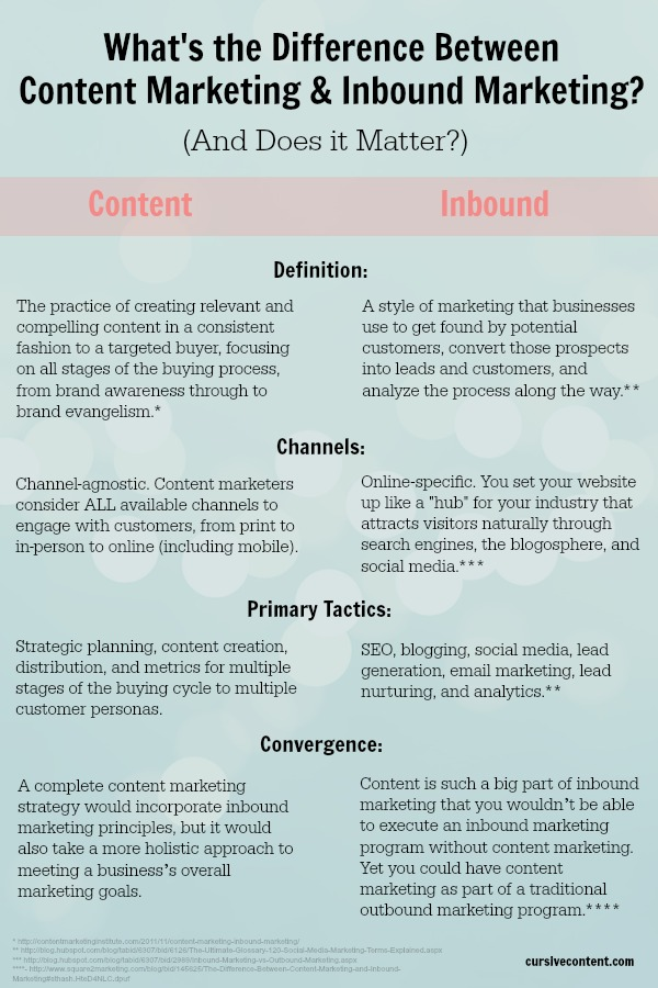 whats the difference between inbound and content marketing3