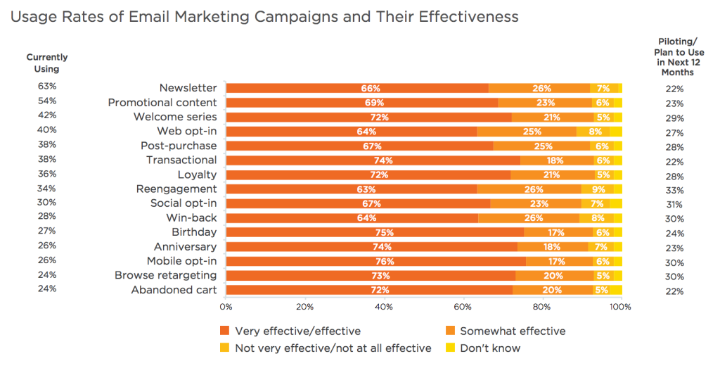 SalesForce 2015 State of Marketing - Usage Rates of Email Marketing Campaigns and Their Eectiveness