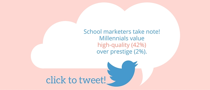 School marketers take note! Millennials value high-quality (42%) over prestige (2%).