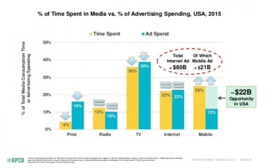 Mary Meeker Internet Trends - Advertising